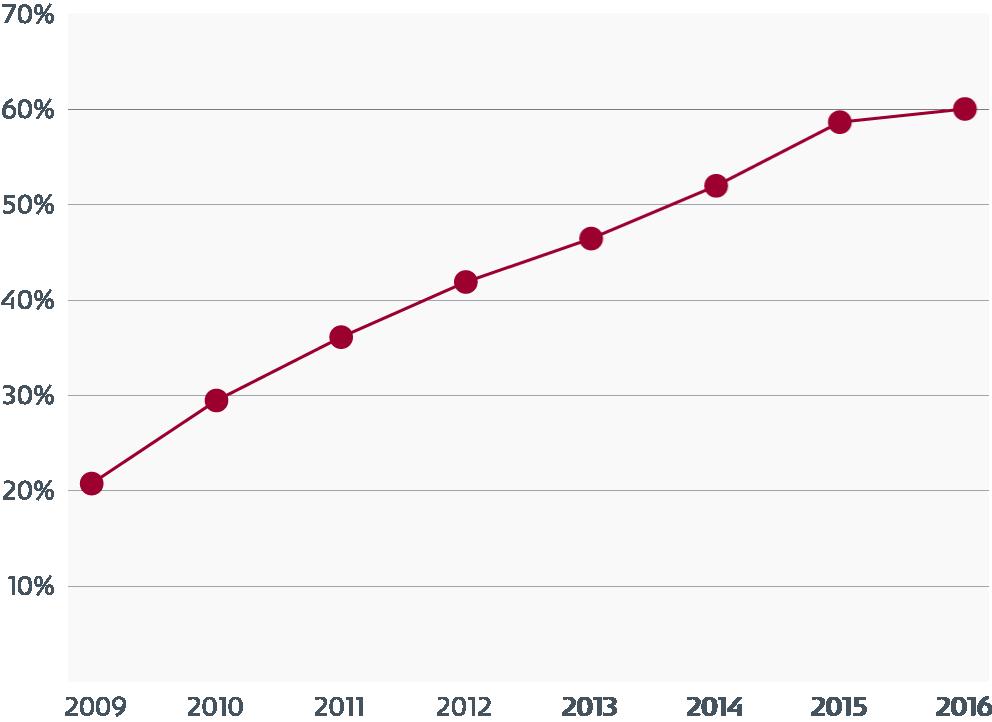 Kontinuierlicher Anstieg der Nichteinhaltung des IC 02.02.01 Standards